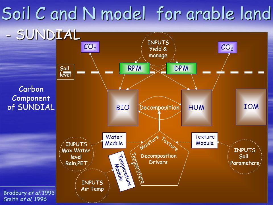Soil level CO 2 Moisture Texture Temperature Decomposition Drivers Water Module Temperature Module Texture Module Decomposition INPUTS Yield & manage DPMRPM Carbon Component of SUNDIAL BIO HUM IOM INPUTS Max.Water level Rain,PET INPUTS Air Temp INPUTS Soil Parameters Soil C and N model for arable land - SUNDIAL Bradbury et al, 1993 Smith et al, 1996