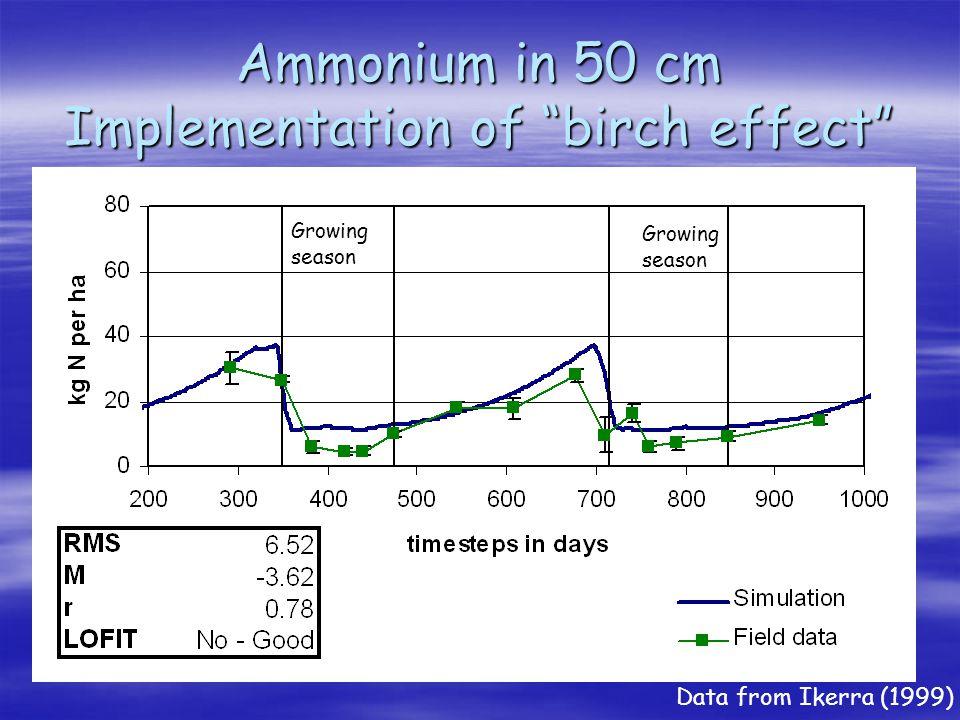 Ammonium in 50 cm Implementation of birch effect Growing season Growing season Data from Ikerra (1999)