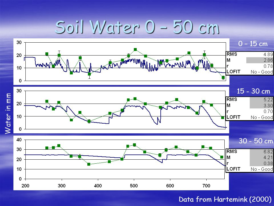 Soil Water 0 – 50 cm Data from Hartemink (2000) Water in mm 0 – 15 cm 30 - 50 cm 15 - 30 cm