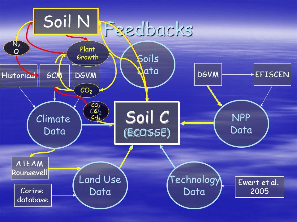 Soil C (ROTH-C) Climate Data HistoricalDGVMGCM Soils Data NPP Data EFISCENDGVM Land Use Data ATEAM Rounsevell Corine database Technology Data Ewert et al.