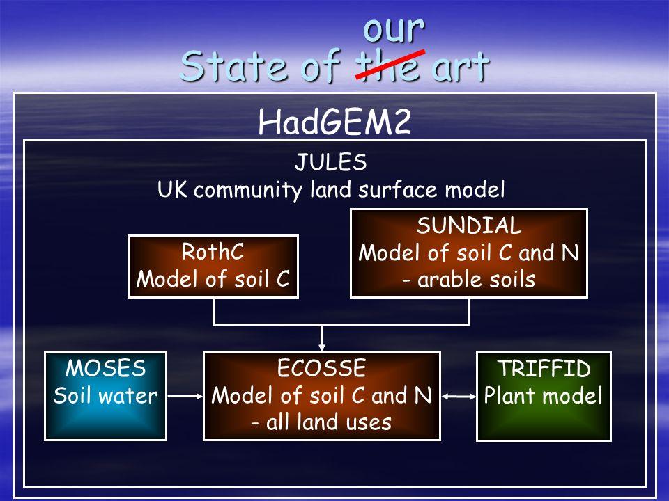 HadGEM2 JULES UK community land surface model State of the art RothC Model of soil Cour SUNDIAL Model of soil C and N - arable soils ECOSSE Model of soil C and N - all land uses MOSES Soil water TRIFFID Plant model