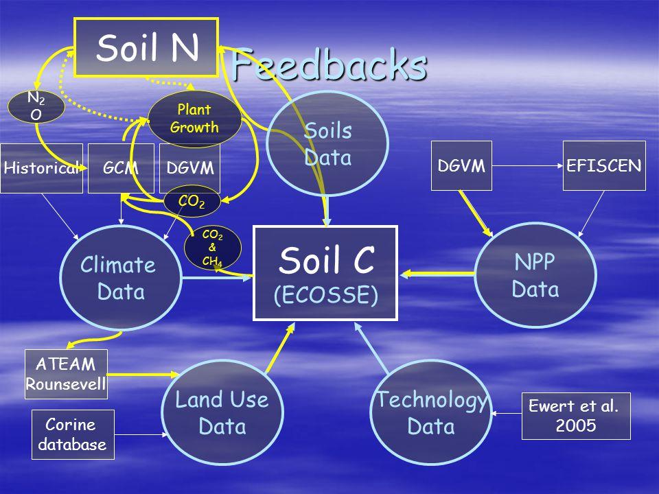 Soil C (ECOSSE) Feedbacks CO 2 & CH 4 Soil N N2ON2O Climate Data HistoricalDGVMGCM Soils Data NPP Data EFISCENDGVM Land Use Data ATEAM Rounsevell Corine database Technology Data Ewert et al.