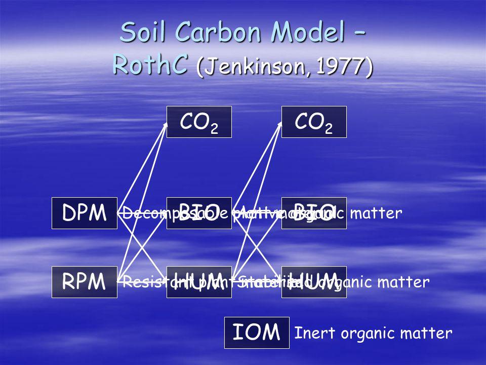 Soil Carbon Model – RothC (Jenkinson, 1977) DPM RPM CO 2 BIO HUM CO 2 BIO HUM Decomposable plant material Resistant plant material Active organic matter Stabilised organic matter IOM Inert organic matter