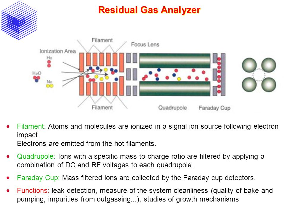 Residual Gas Analyzer  Filament: Atoms and molecules are ionized in a signal ion source following electron impact. Electrons are emitted from the hot