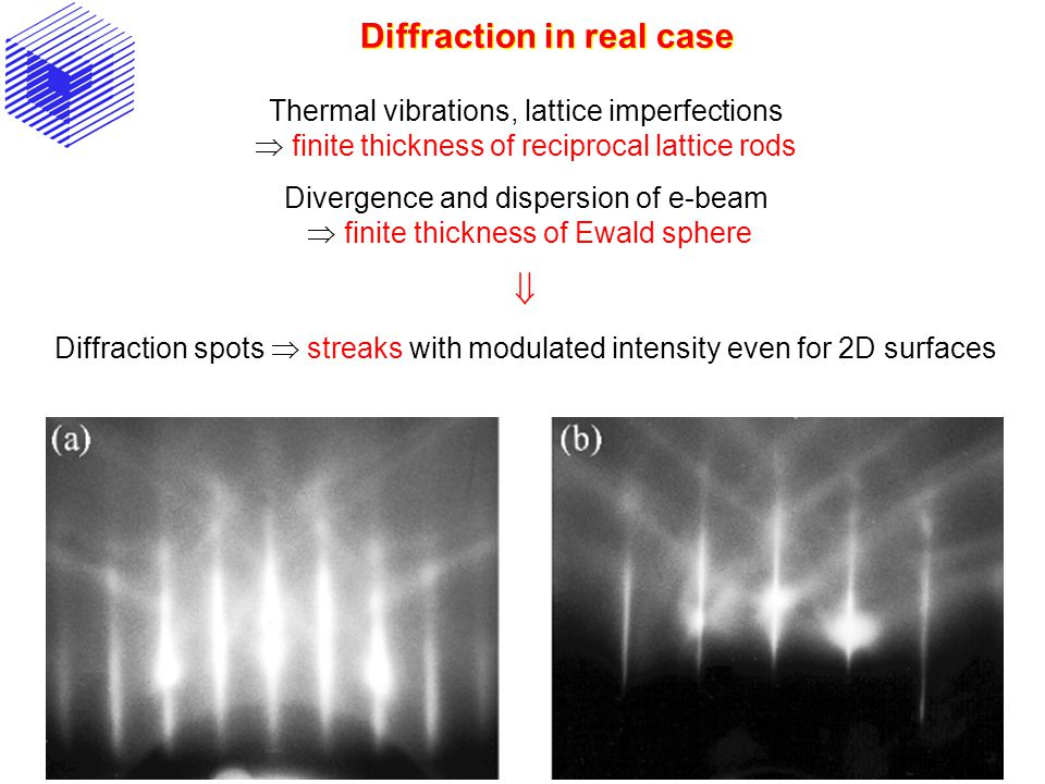 Diffraction in real case Thermal vibrations, lattice imperfections  finite thickness of reciprocal lattice rods Divergence and dispersion of e-beam 