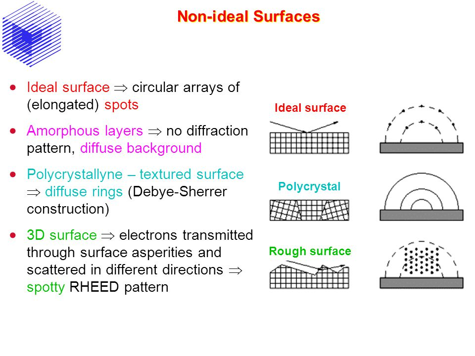 Non-ideal Surfaces  Ideal surface  circular arrays of (elongated) spots  Amorphous layers  no diffraction pattern, diffuse background  Polycrysta
