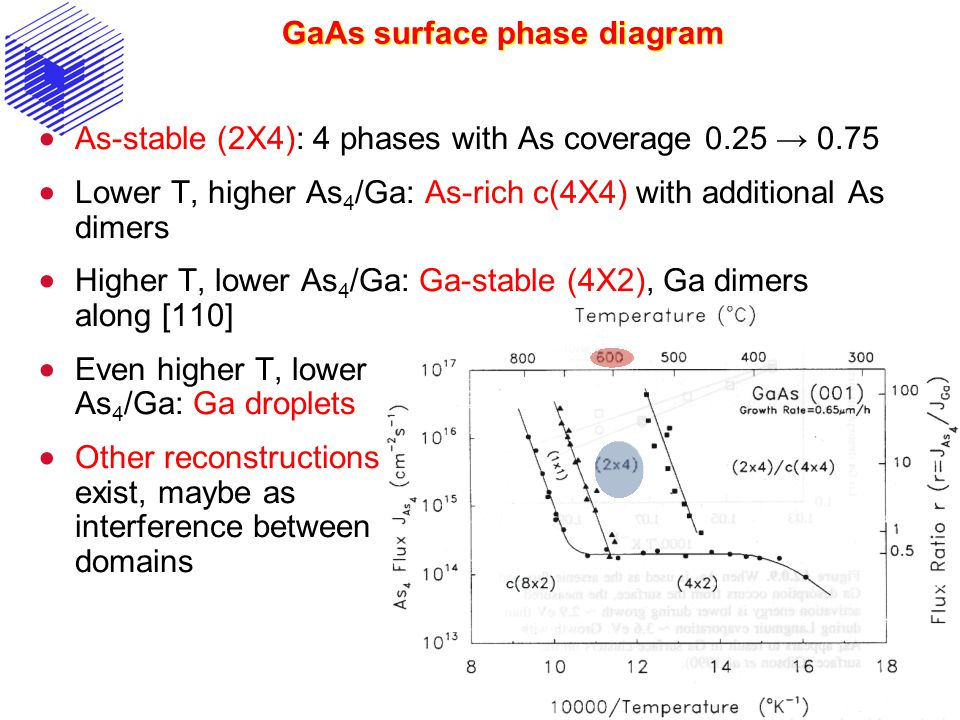 GaAs surface phase diagram  As-stable (2X4): 4 phases with As coverage 0.25 → 0.75  Lower T, higher As 4 /Ga: As-rich c(4X4) with additional As dime