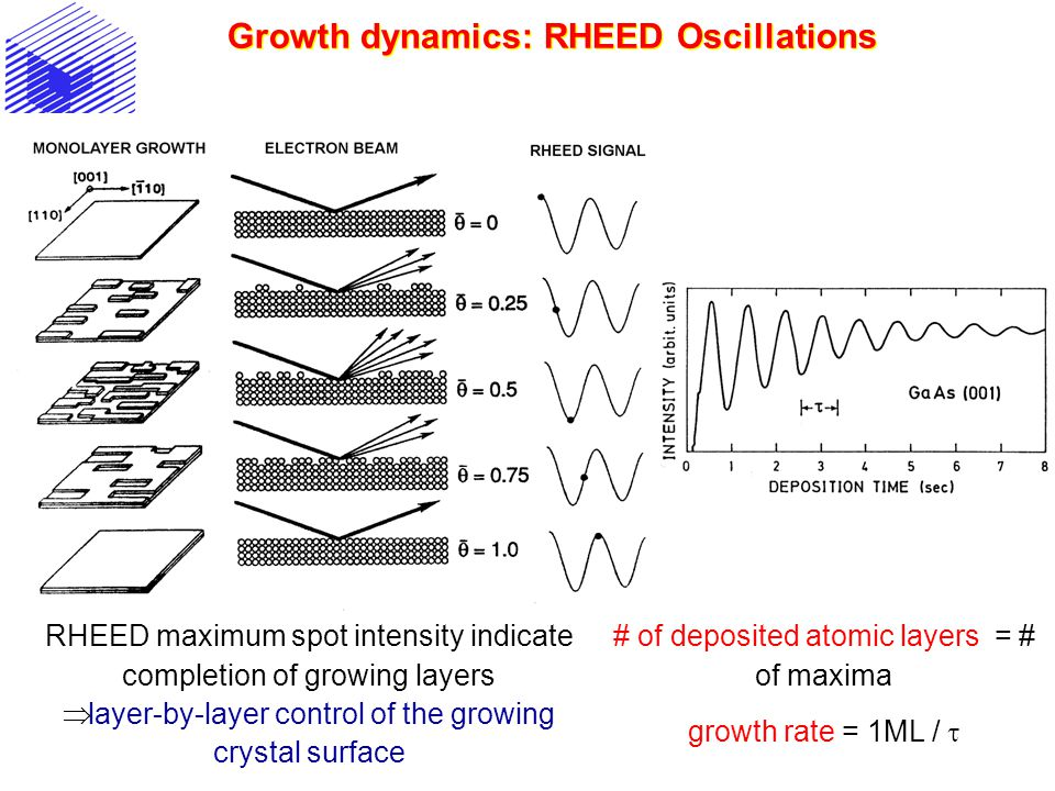 Growth dynamics: RHEED Oscillations RHEED maximum spot intensity indicate completion of growing layers  layer-by-layer control of the growing crystal
