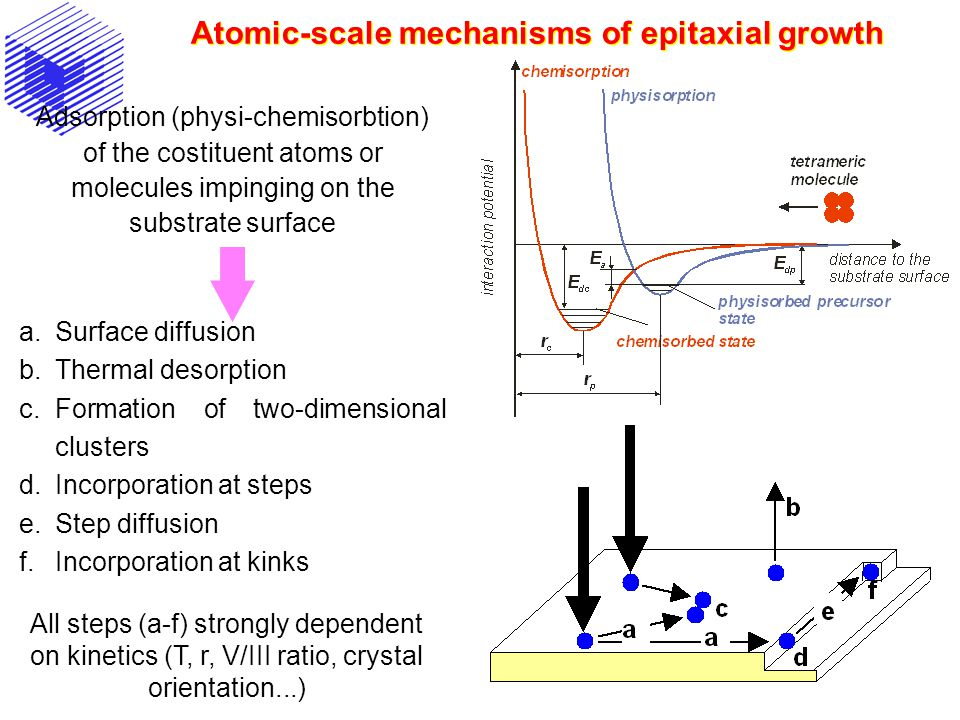 Atomic-scale mechanisms of epitaxial growth Adsorption (physi-chemisorbtion) of the costituent atoms or molecules impinging on the substrate surface a