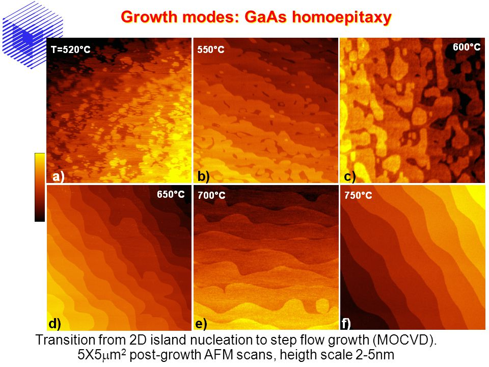 Growth modes: GaAs homoepitaxy Transition from 2D island nucleation to step flow growth (MOCVD). 5X5  m 2 post-growth AFM scans, heigth scale 2-5nm