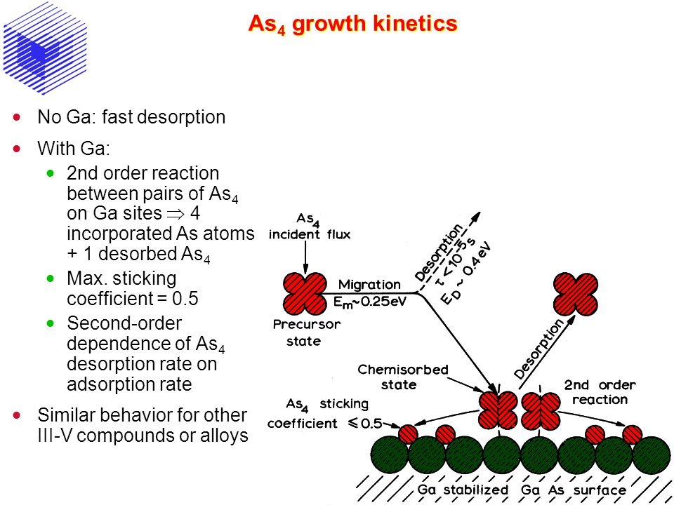 As 4 growth kinetics  No Ga: fast desorption  With Ga:  2nd order reaction between pairs of As 4 on Ga sites  4 incorporated As atoms + 1 desorbed