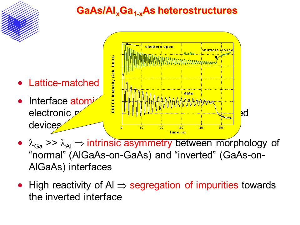 GaAs/Al x Ga 1-x As heterostructures  Lattice-matched system for 0 < x < 1  Interface atomic structure influences optical and electronic properties