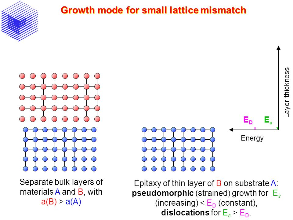 Energy Layer thickness Growth mode for small lattice mismatch Separate bulk layers of materials A and B, with a(B) > a(A) Epitaxy of thin layer of B o