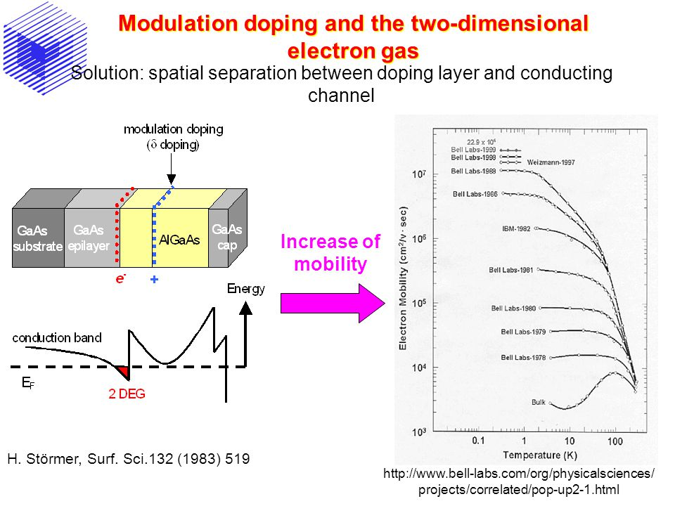 Modulation doping and the two-dimensional electron gas H. Störmer, Surf. Sci.132 (1983) 519 Increase of mobility Solution: spatial separation between