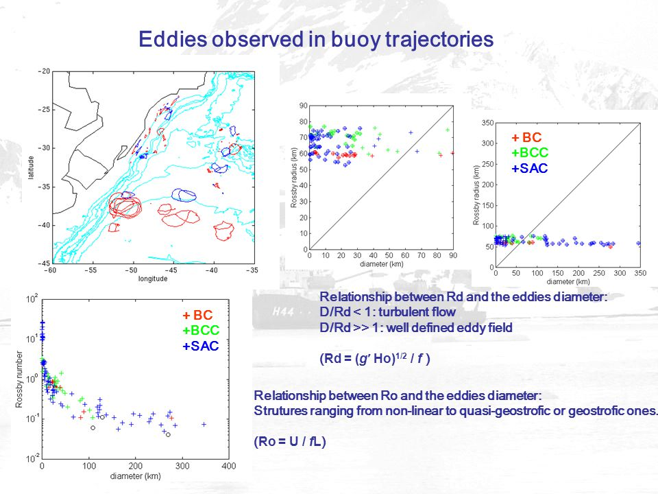 Eddies observed in buoy trajectories Relationship between Ro and the eddies diameter: Strutures ranging from non-linear to quasi-geostrofic or geostrofic ones.