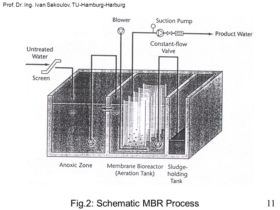 11 Prof. Dr. Ing. Ivan Sekoulov, TU-Hamburg-Harburg Fig.2: Schematic MBR Process