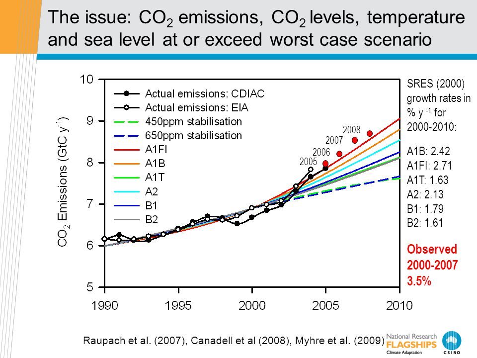 The issue: CO 2 emissions, CO 2 levels, temperature and sea level at or exceed worst case scenario 2006 2005 2007 SRES (2000) growth rates in % y -1 for 2000-2010: A1B: 2.42 A1FI: 2.71 A1T: 1.63 A2: 2.13 B1: 1.79 B2: 1.61 Observed 2000-2007 3.5% Raupach et al.