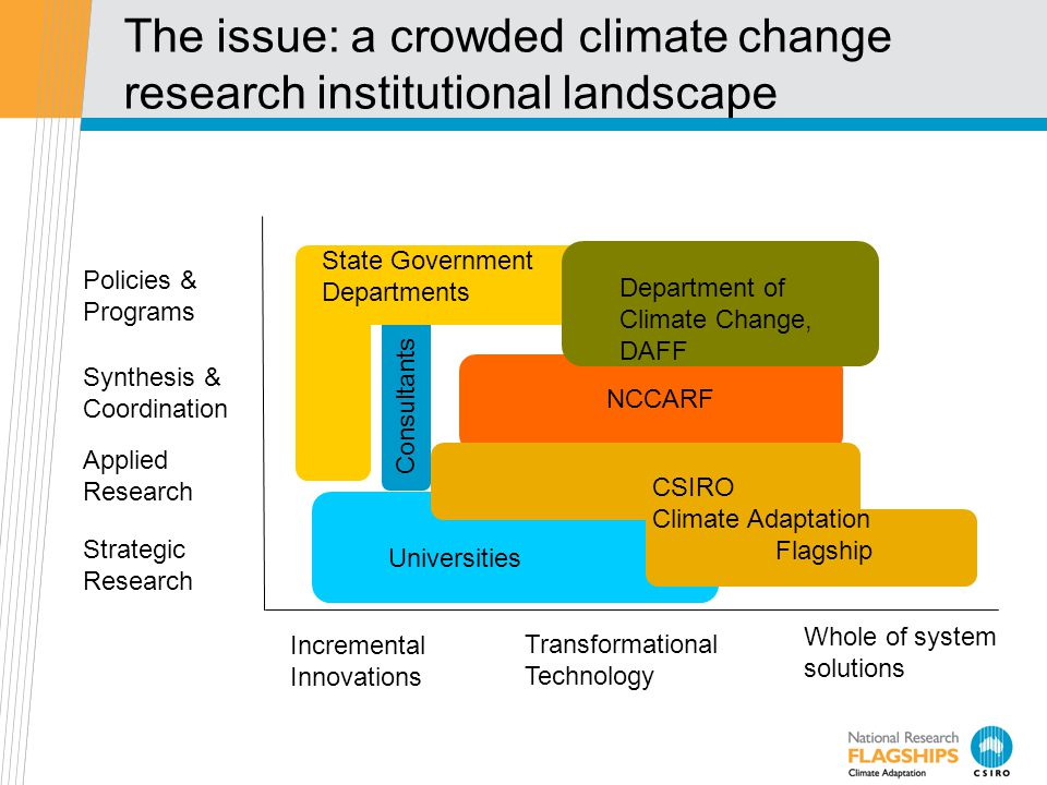 Policies & Programs Universities CAF NCCARF Synthesis & Coordination Applied Research Strategic Research Incremental Innovations Transformational Technology Whole of system solutions Department of Climate Change, DAFF Consultants Universities CSIRO Climate Adaptation Flagship NCCARF State Government Departments The issue: a crowded climate change research institutional landscape