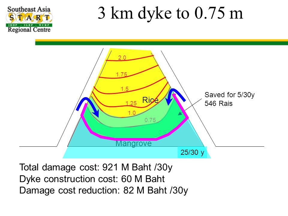 3 km dyke to 0.75 m Mangrove Rice 0.5 0.75 1.0 1.25 1.5 1.75 2.0 Saved for 5/30y 546 Rais 25/30 y Total damage cost: 921 M Baht /30y Dyke construction cost: 60 M Baht Damage cost reduction: 82 M Baht /30y