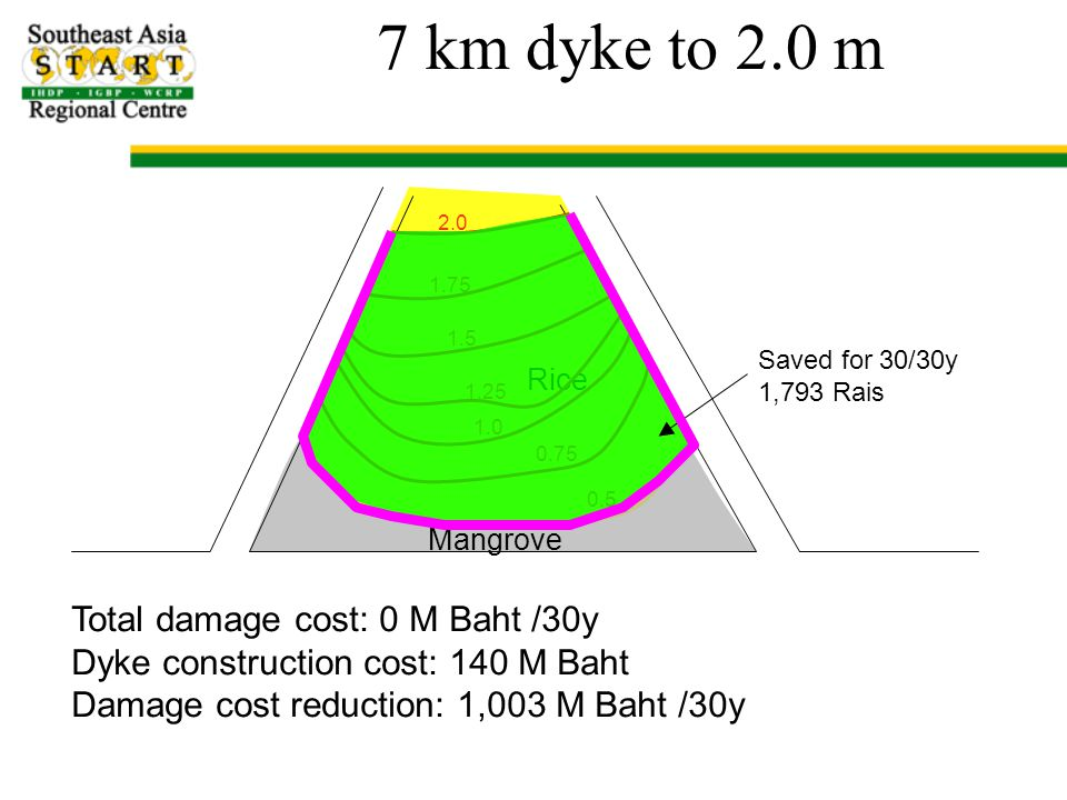 7 km dyke to 2.0 m Mangrove Rice 0.5 0.75 1.0 1.25 1.5 1.75 2.0 Saved for 30/30y 1,793 Rais Total damage cost: 0 M Baht /30y Dyke construction cost: 140 M Baht Damage cost reduction: 1,003 M Baht /30y