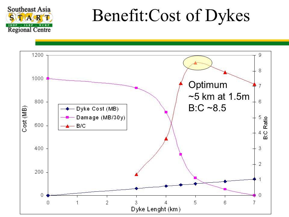 Benefit:Cost of Dykes Optimum ~5 km at 1.5m B:C ~8.5