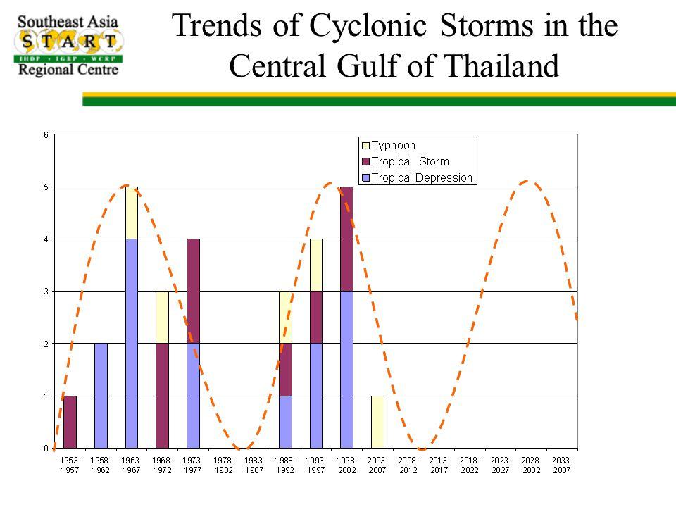 Vertical Displacement of Thailand Coastline CGPS data from Survey Engineering Department, Chulalongkorn University
