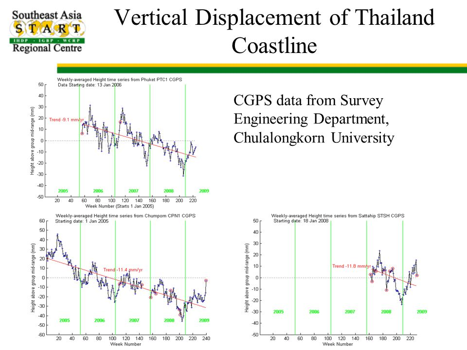 Vertical Displacement of Thailand Coastline CGPS data from Survey Engineering Department, Chulalongkorn University