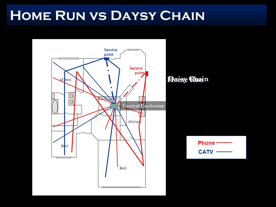 Home Run vs Daysy Chain Phone CATV Servicepoint Servicepoint Daisy Chain Home Run Central Enclosure