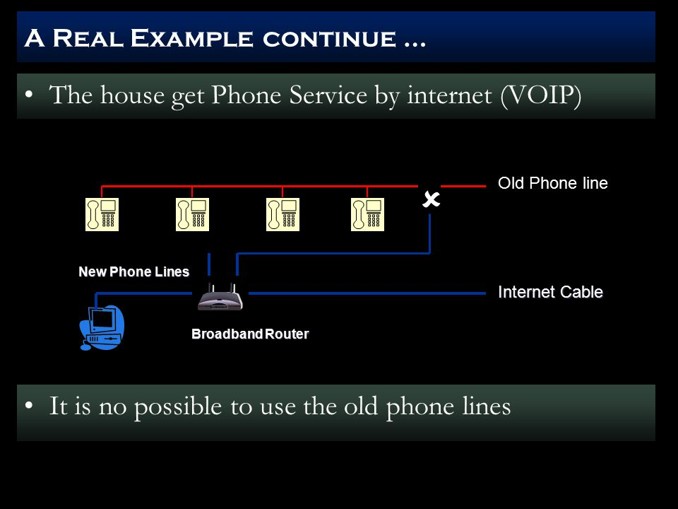 A Real Example continue … The house get Phone Service by internet (VOIP) It is no possible to use the old phone lines Internet Cable Internet Cable Old Phone line New Phone Lines New Phone Lines  Broadband Router Broadband Router
