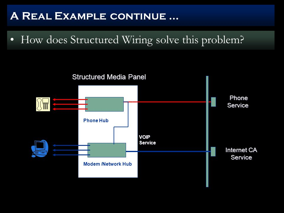 A Real Example continue … Phone Service Phone Service Internet CA Service Modem /Network Hub Phone Hub Structured Media Panel VOIPService How does Structured Wiring solve this problem