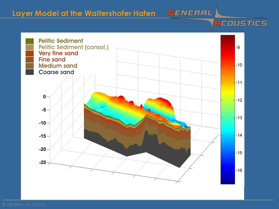 GENERAL ACOUSTICS © Layer Model at the Waltershofer Hafen
