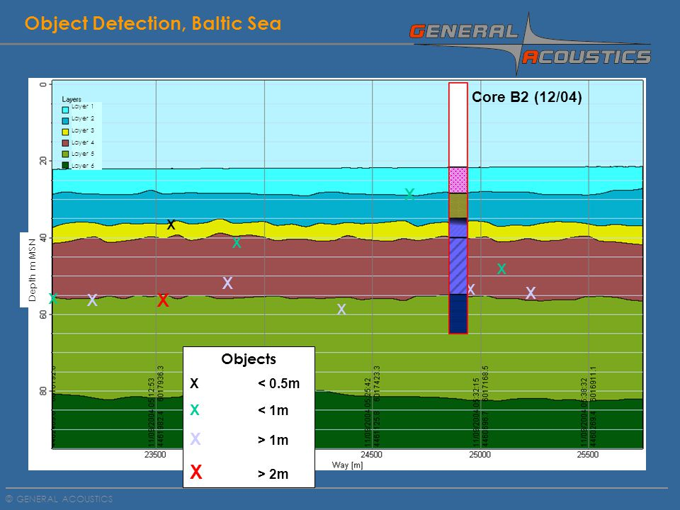GENERAL ACOUSTICS © DSLP ® Services: Geological Survey Example: River Havel, Germany