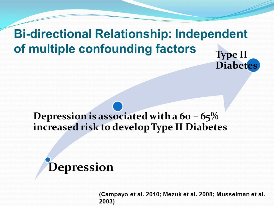 Bi-directional Relationship: Independent of multiple confounding factors Depression Depression is associated with a 60 – 65% increased risk to develop Type II Diabetes Type II Diabetes (Campayo et al.