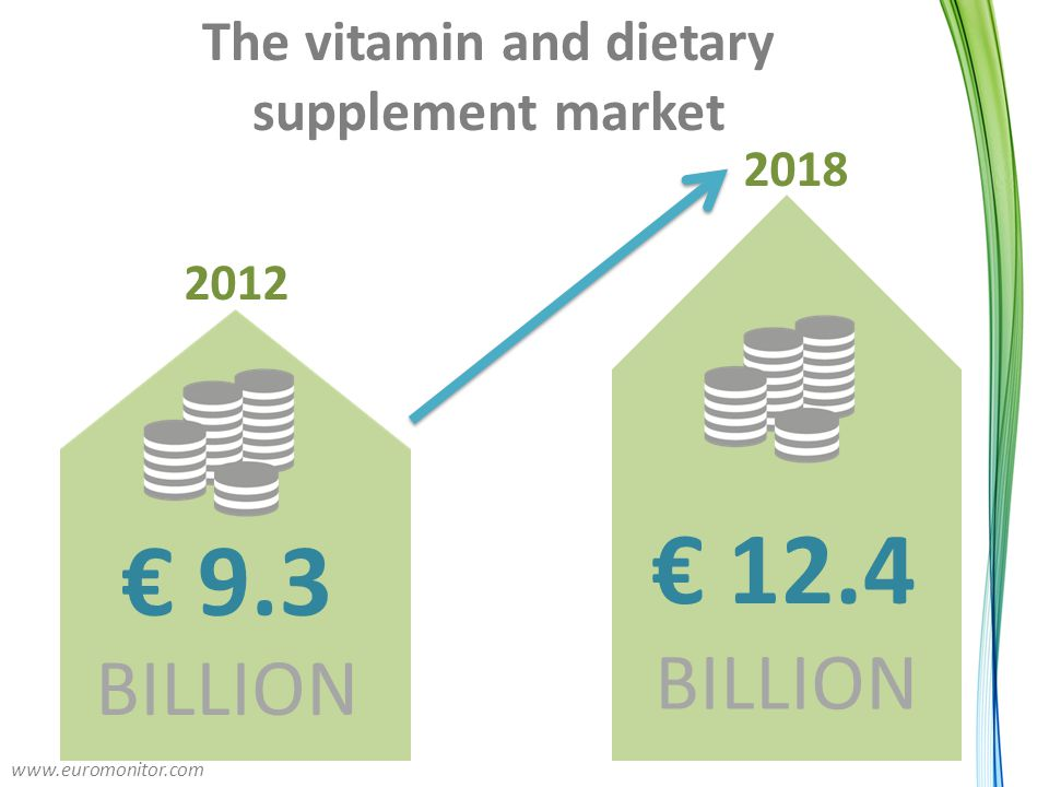 The vitamin and dietary supplement market € 12.4 BILLION € 9.3 BILLION 2012 2018 www.euromonitor.com