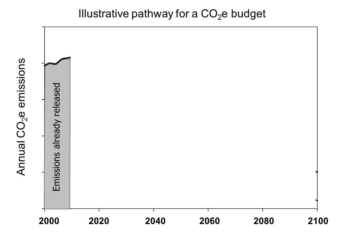 available carbon budget 200020202040206020802100 Annual CO 2 e emissions Illustrative pathway for a CO 2 e budget Emissions already released