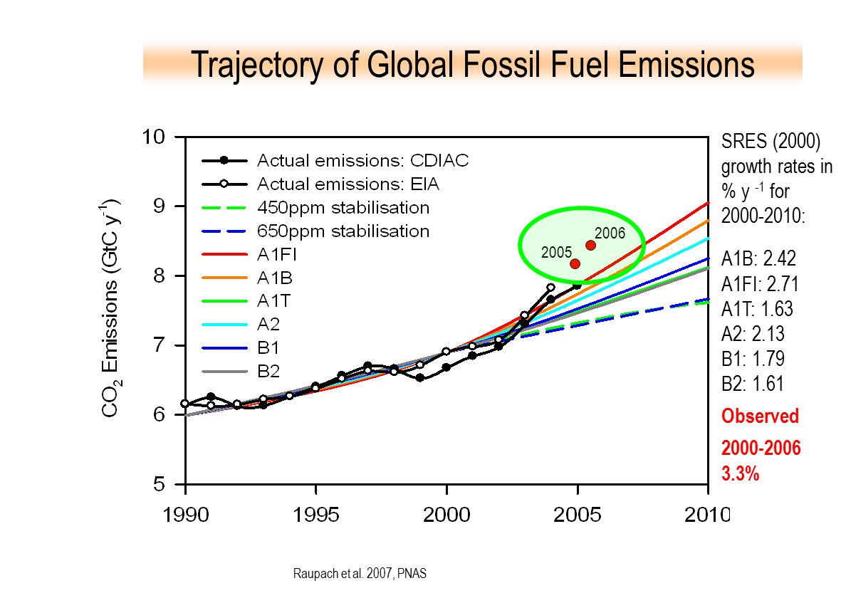 Trajectory of Global Fossil Fuel Emissions Raupach et al.