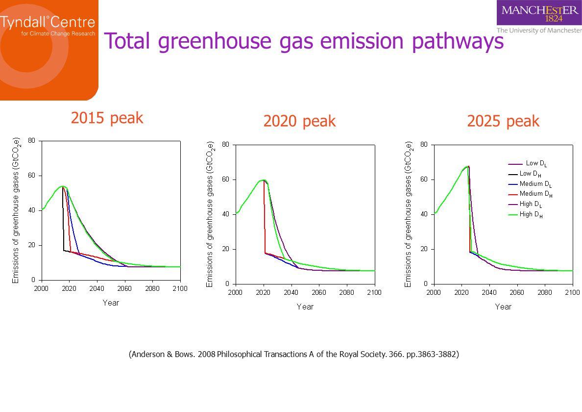 Total greenhouse gas emission pathways 2015 peak 2020 peak2025 peak (Anderson & Bows.