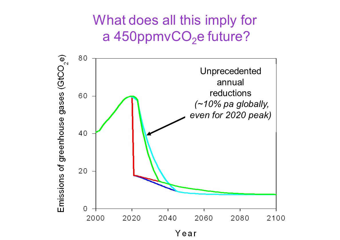 What does all this imply for a 450ppmvCO 2 e future.
