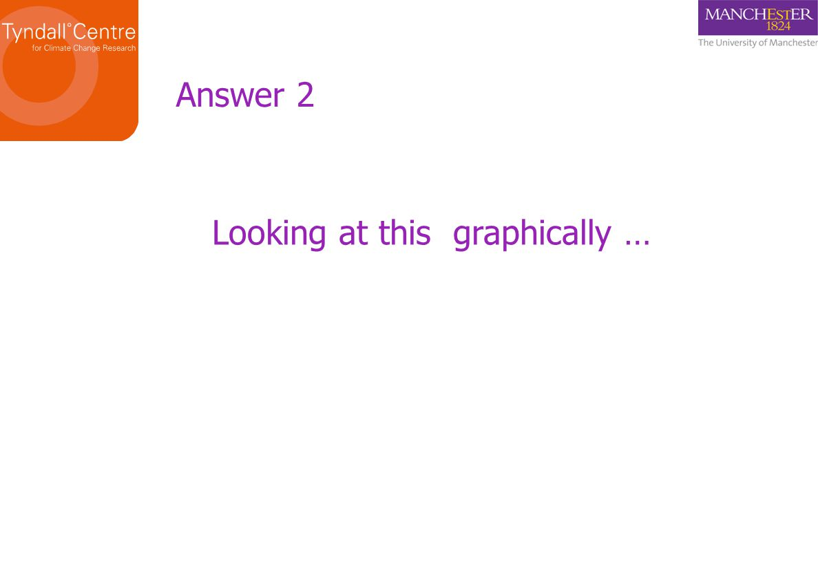 Looking at this graphically … Answer 2