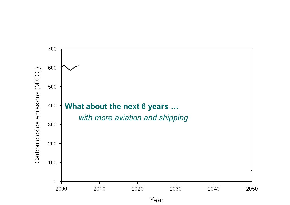 What about the next 6 years … with more aviation and shipping Carbon pathway