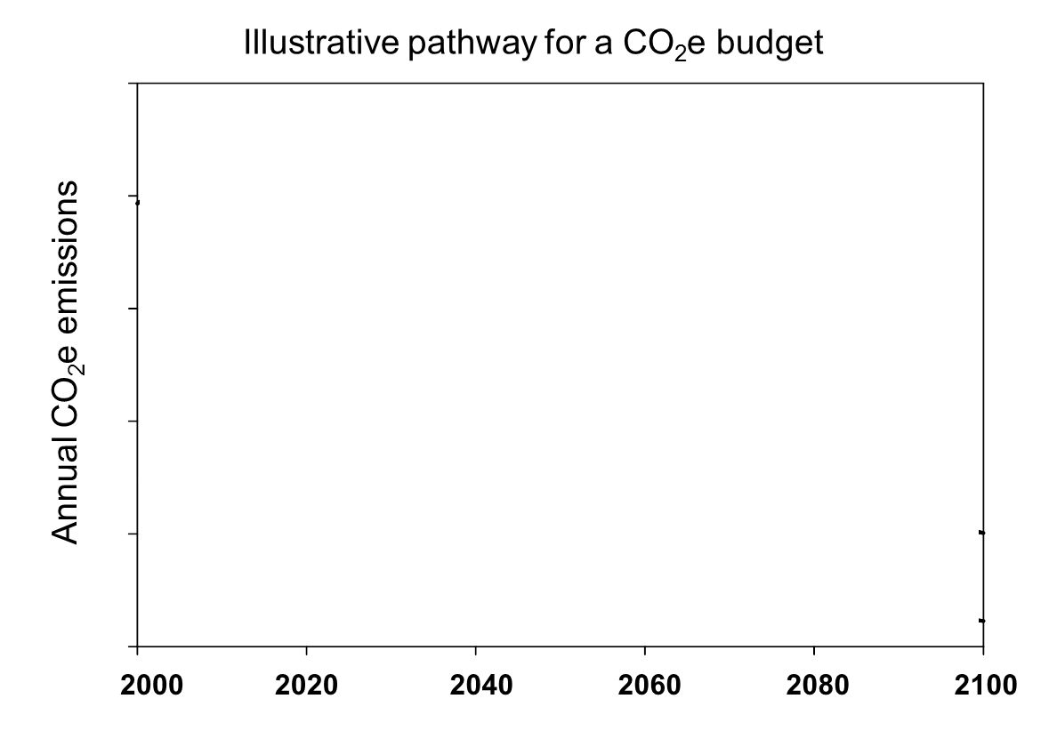 available carbon budget 200020202040206020802100 Annual CO 2 e emissions Illustrative pathway for a CO 2 e budget Plot recent emissions