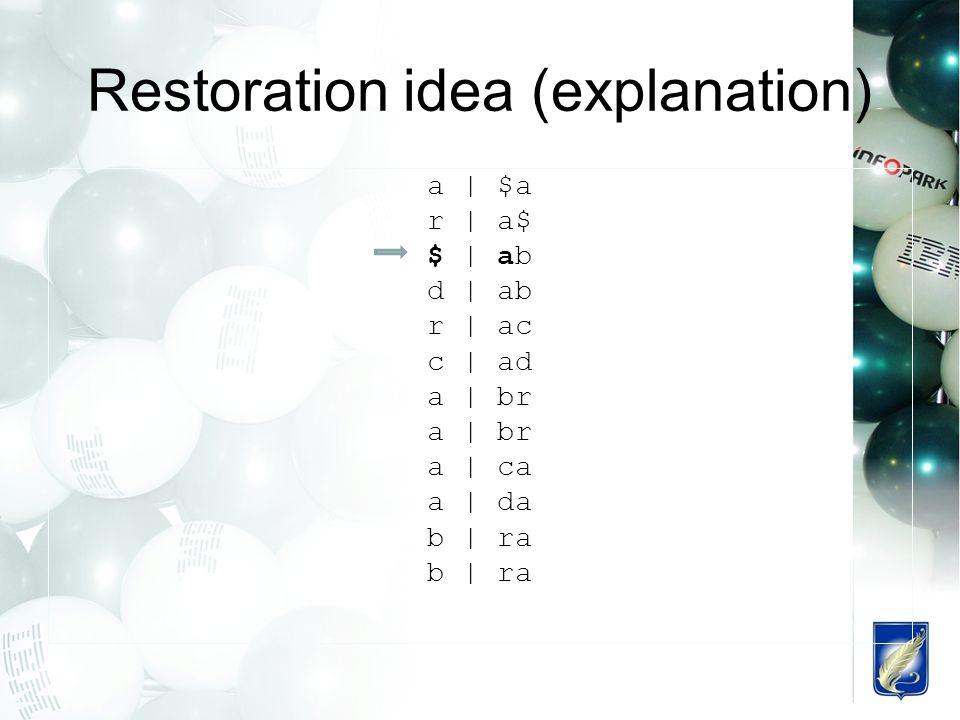 Restoration idea (explanation) a | $a r | a$ $ | ab d | ab r | ac c | ad a | br a | ca a | da b | ra