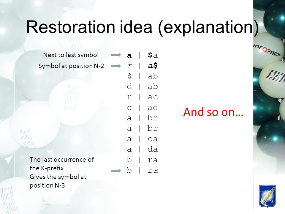 Restoration idea (explanation) a | $a r | a$ $ | ab d | ab r | ac c | ad a | br a | ca a | da b | ra Next to last symbol Symbol at position N-2 The last occurrence of the K-prefix Gives the symbol at position N-3 And so on…