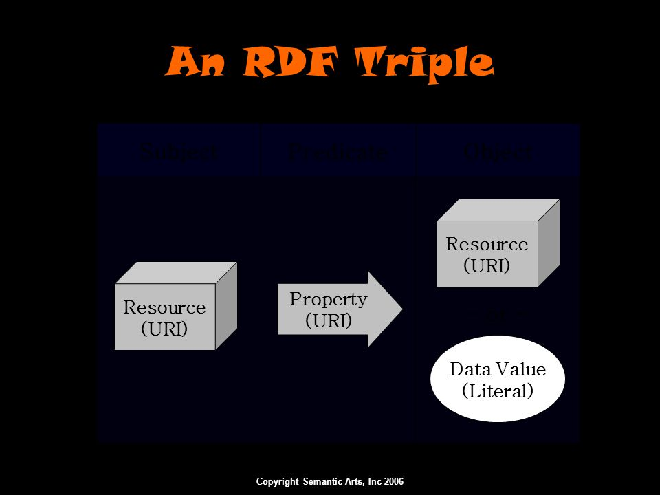 Copyright Semantic Arts, Inc 2006 Subject Predicate Object An RDF Triple Resource (URI) Property (URI) Resource (URI) Data Value (Literal) – or –