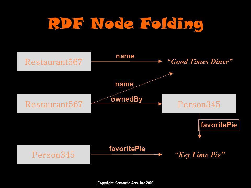 "Copyright Semantic Arts, Inc 2006 RDF Node Folding Person345 Restaurant567 ""Good Times Diner"" ""Key Lime Pie"" ownedBy name favoritePie Restaurant567 na"