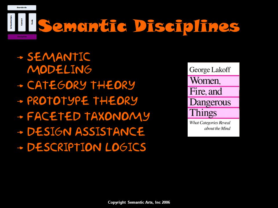 Copyright Semantic Arts, Inc 2006 Semantic Disciplines Semantic Modeling Category Theory Prototype Theory Faceted Taxonomy Design Assistance Descripti