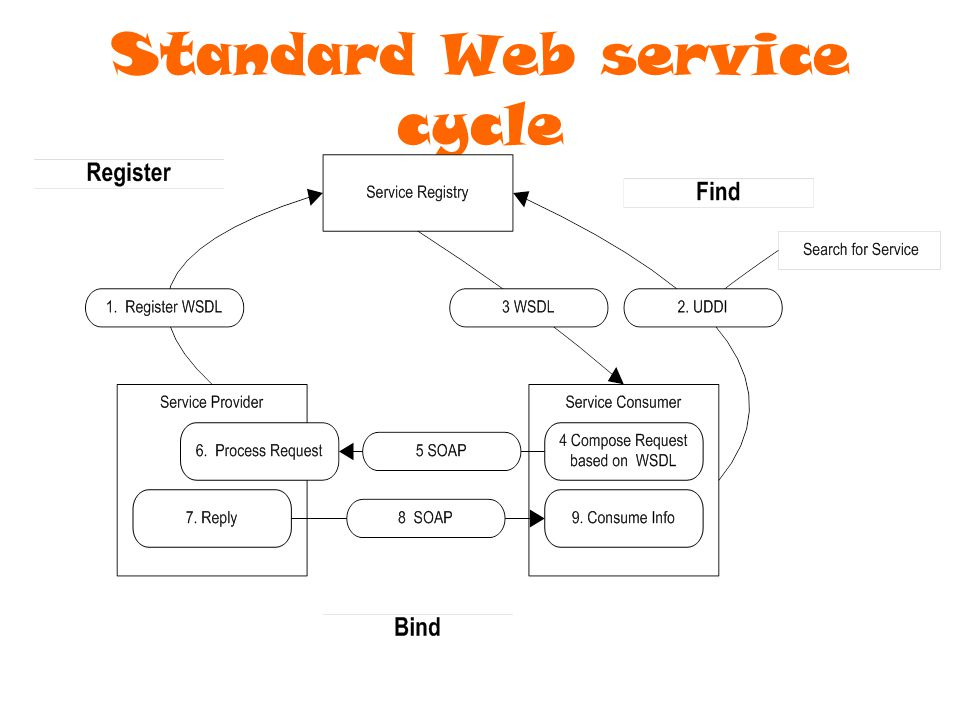 Copyright Semantic Arts, Inc 2006 Standard Web service cycle