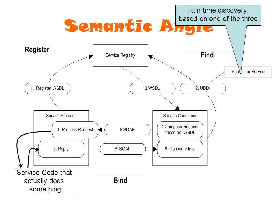 Copyright Semantic Arts, Inc 2006 Semantic Angle Run time discovery, based on one of the three Service Code that actually does something
