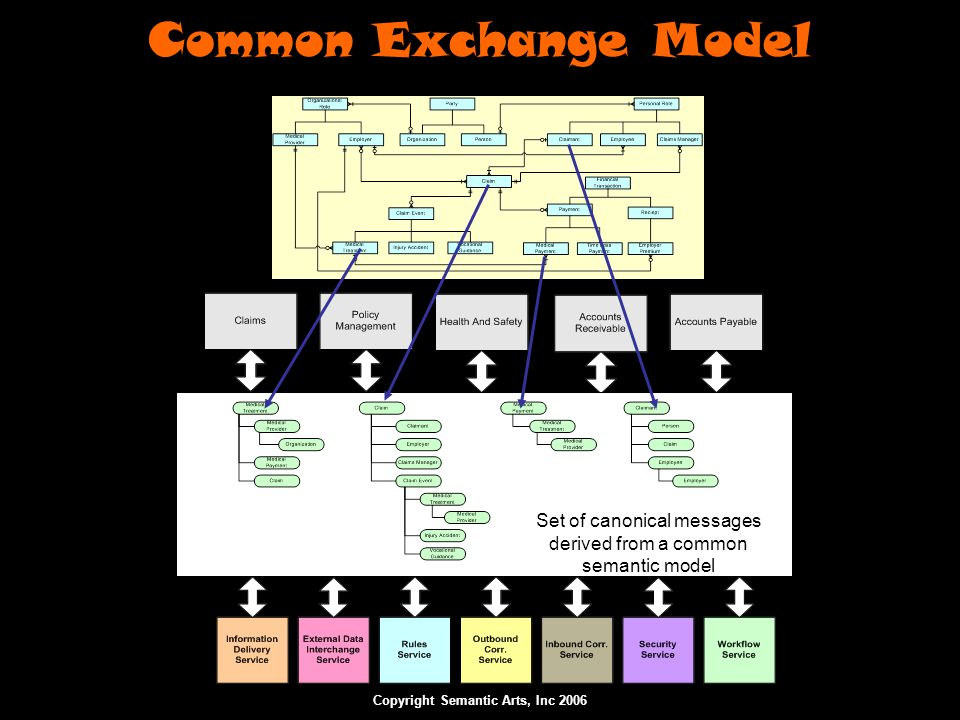 Copyright Semantic Arts, Inc 2006 Common Exchange Model Set of canonical messages derived from a common semantic model