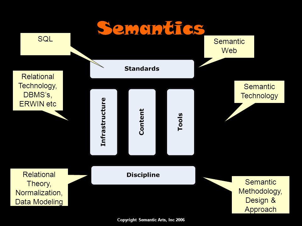 Copyright Semantic Arts, Inc 2006 Center Out Approach